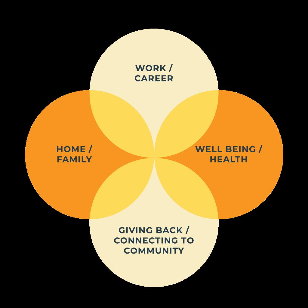 WorkLifeBalance-VennDiagram